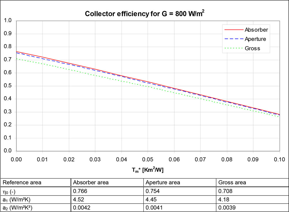 UniPlate efficiency