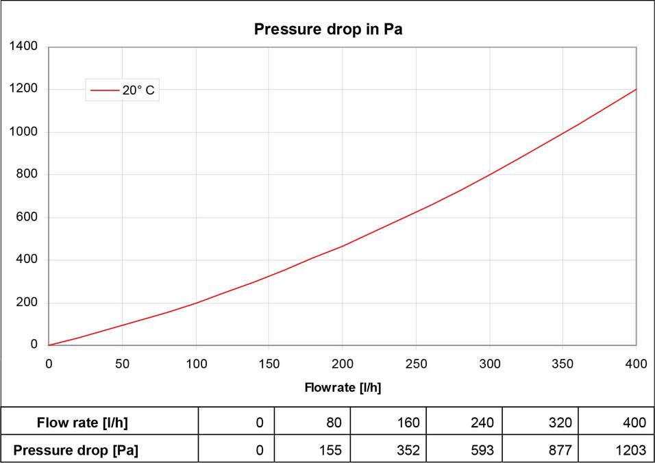 UniPlate presure drop
