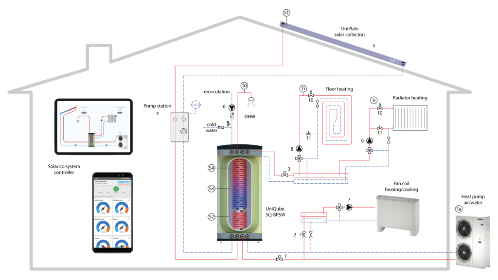 UniQube SQ-BPSW with Heat Pump Schematic Installation